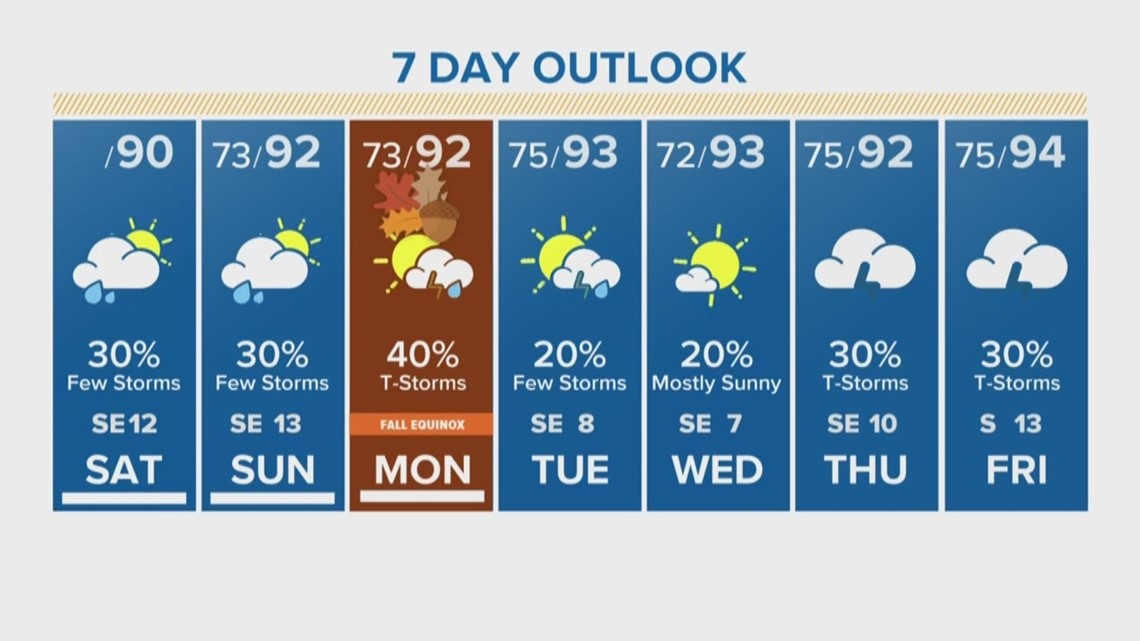 Houston Forecast: Much drier this weekend, but daily rain chances still continue