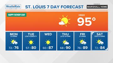 St. Louis forecast: Heating back up today, rain tomorrow