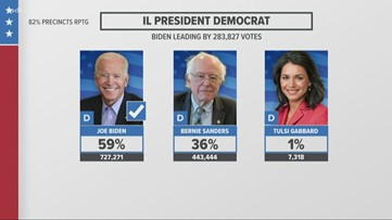 Illinois votes on presidential primary, other issues