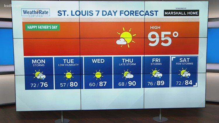 St. Louis forecast: Hot, humid with high of 95, then storms return