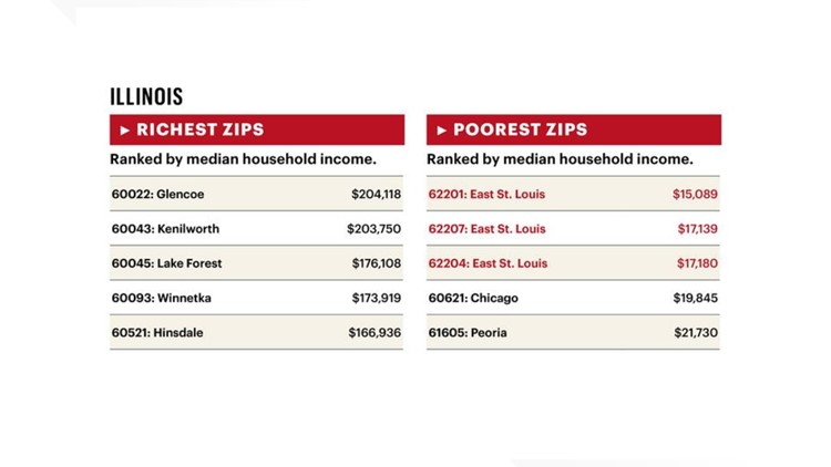 st. louis business journal richest poorest zip codes illinois