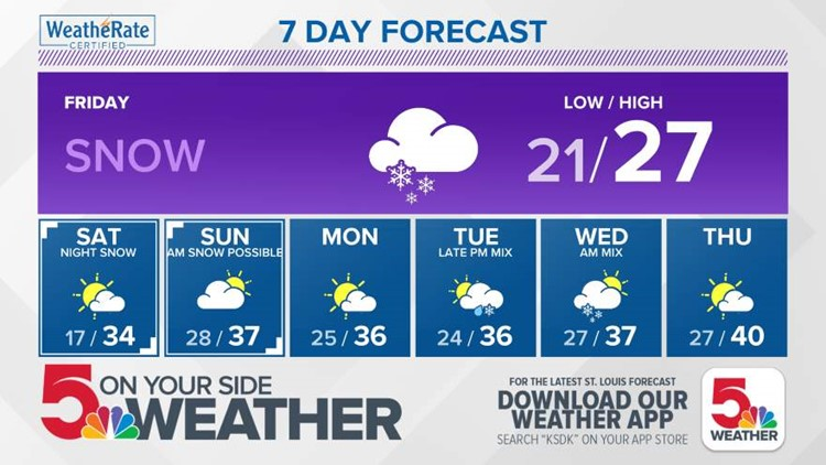 7 day forecast weather