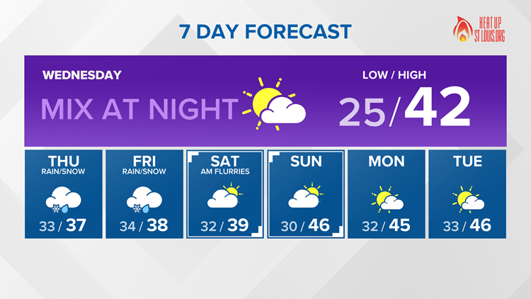 St. Louis Area Forecast: Rain and snow chances to end the week