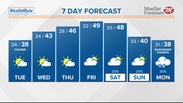 St. Louis and Metro East Weather on ksdk.com