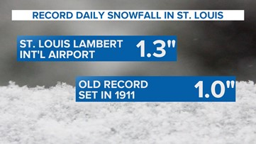 Monday's snowfall totals have already broken records