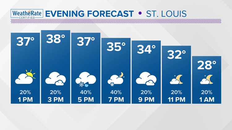 Friday evening St. Louis forecast