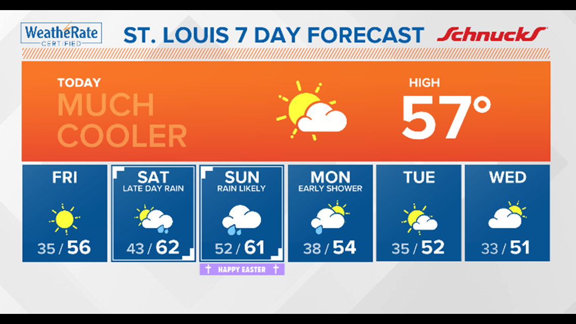 St. Louis area forecast:  Breezy and cool days ahead, even colder next week