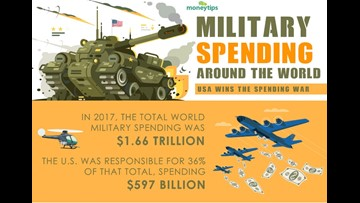Infographic: U.S. military budget vs. the world