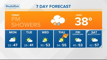 Showers possible Sunday, below average temps ahead of Thanksgiving