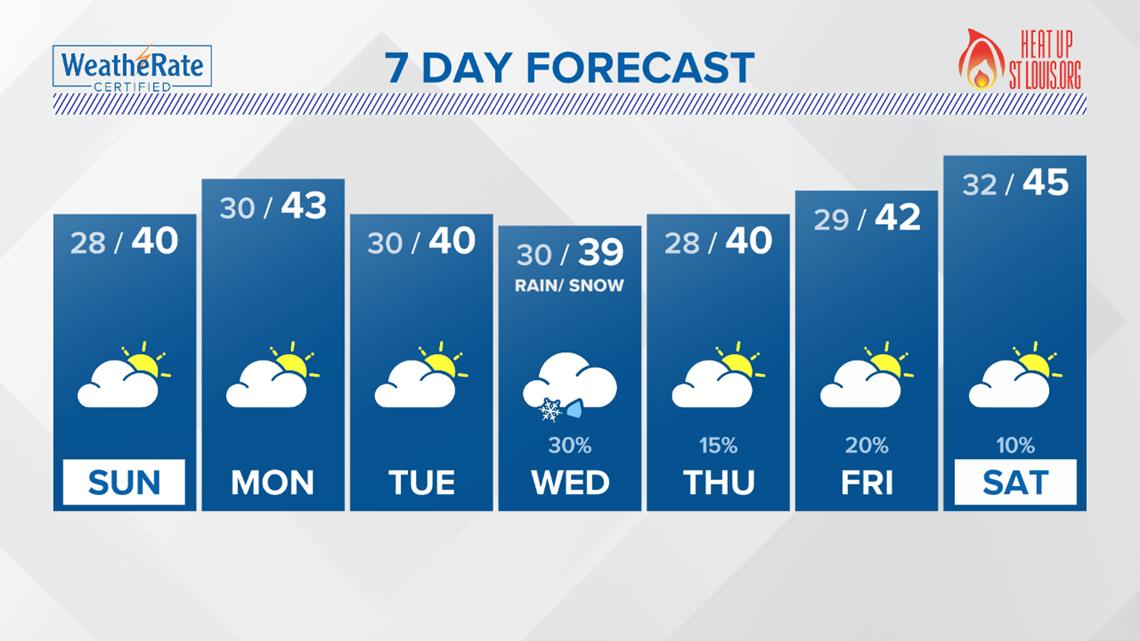 St. Louis Area Forecast: Slightly Warmer Sunday