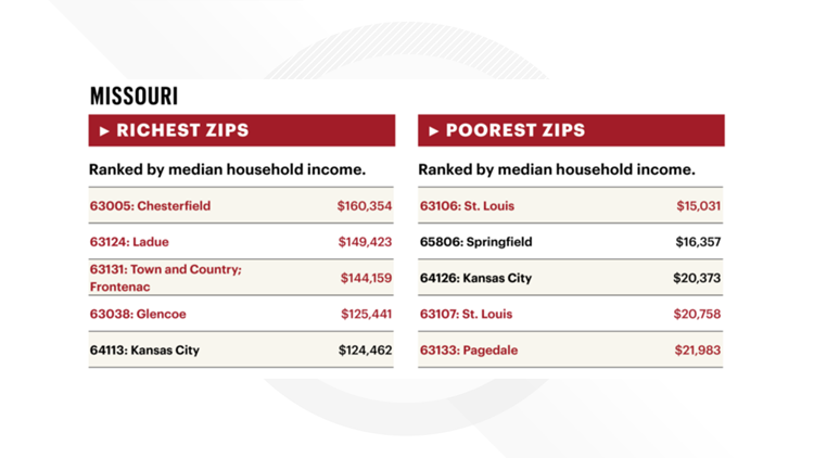 st. louis business journal richest poorest zip codes missouri