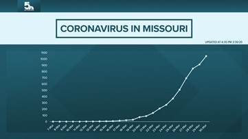 A timeline of coronavirus in Missouri: From 1 to 1,000 in 23 days