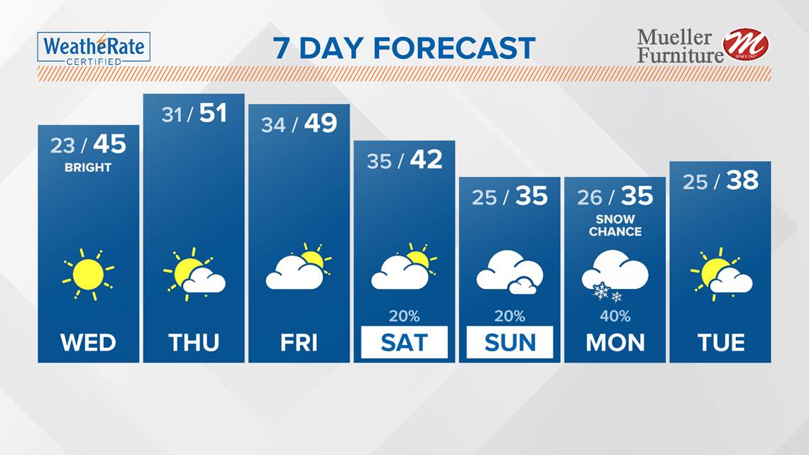 St. Louis Area Forecast:  Sunshine on Wednesday