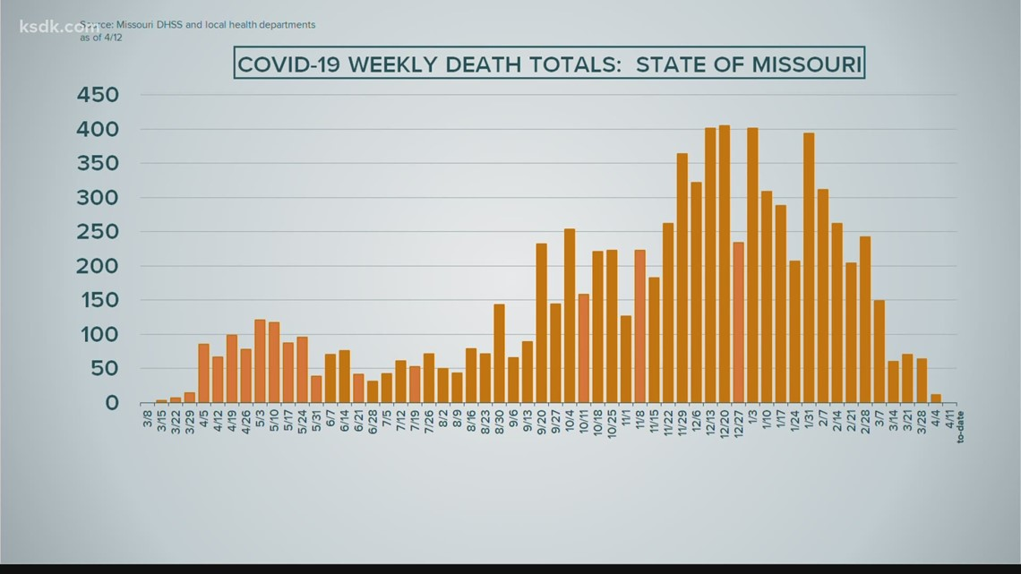 COVID deaths in Missouri drop to low not seen in a year