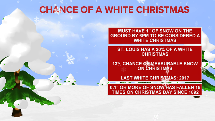 What are the chances of a white Christmas? | ksdk.com