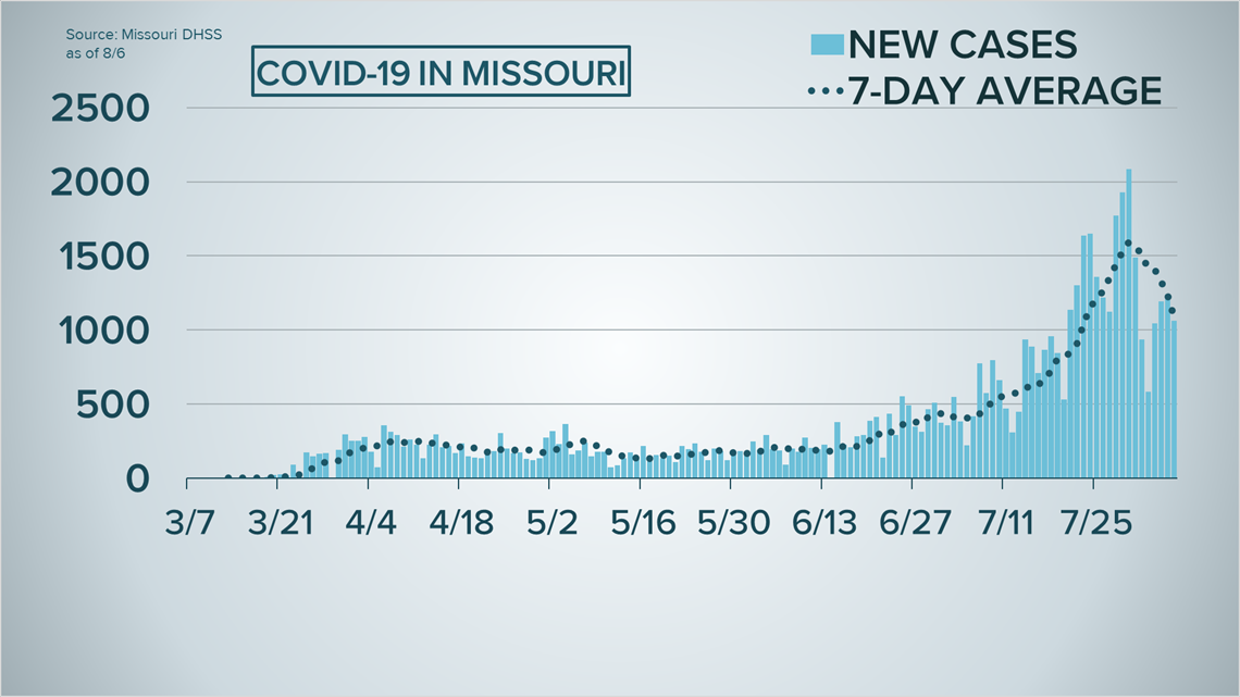 Ontario Records Fewest New Cases Of Covid 19 In More Than: Missouri Coronavirus: 1,062 New Cases, Increased