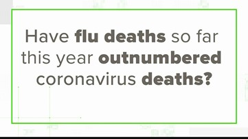 Verify: Have flu deaths outnumbered coronavirus deaths this year?