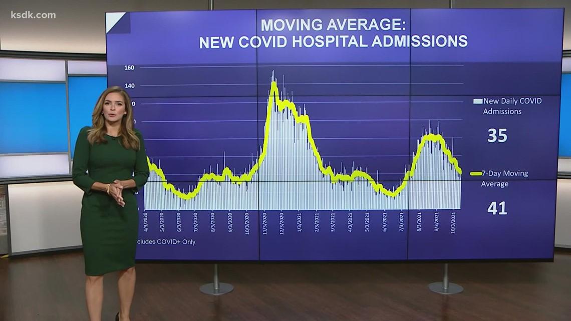 COVID's impact on SSM St. Joseph's ICU