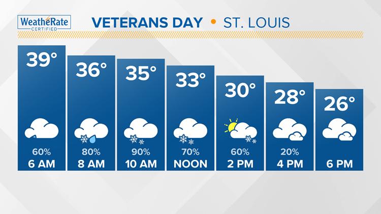 Veterans Day Forecast