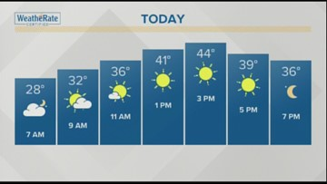 Your February 1, 2019 weather