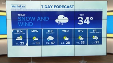 STORM ALERT | Winter weather advisory for another cold, wet weekend