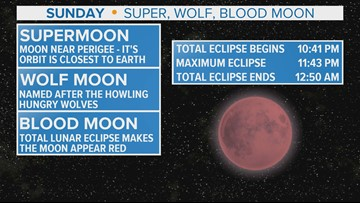 The super, wolf, blood moon is coming this weekend!