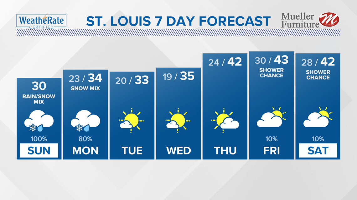 St. Louis Area Forecast:  Heavy snow and ice