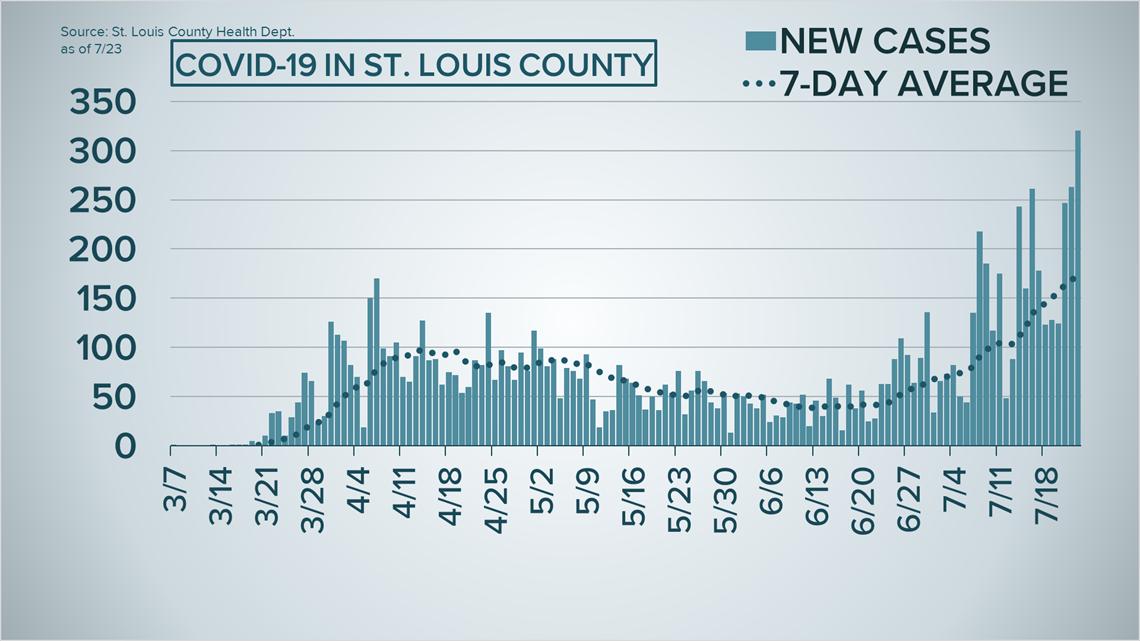 St Louis County Reports Record Number Of New Coronavirus Cases Ksdk Com