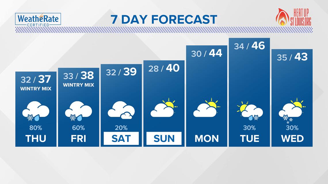 St. Louis Area Forecast: Rain, sleet & snow possible into Friday night
