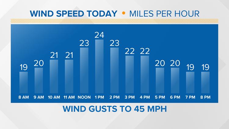 Wind Speed Graph - Sunday