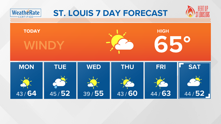 St. Louis area forecast: Windy through Sunday evening