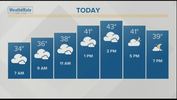 Your November 19, 2018 weather