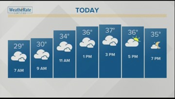 Your January 15, 2019 weather