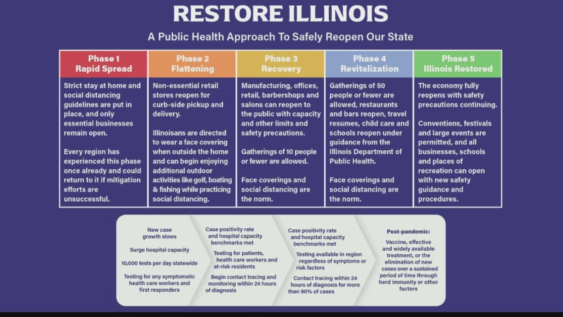 Coronavirus Illinois Reopening Plan Uses Regions And Phases Ksdk Com