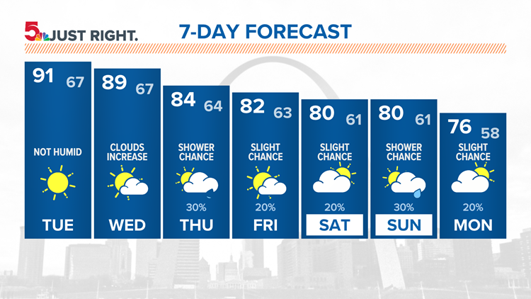 St. Louis forecast: Near 90 again Tuesday and Wednesday