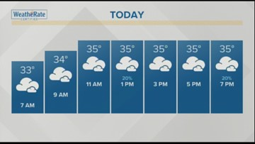 Your January 16, 2019 weather