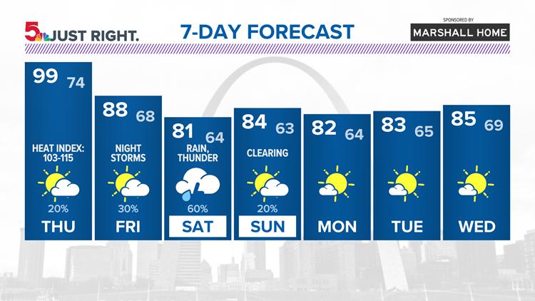St. Louis forecast: A Heat Advisory continues through Thursday