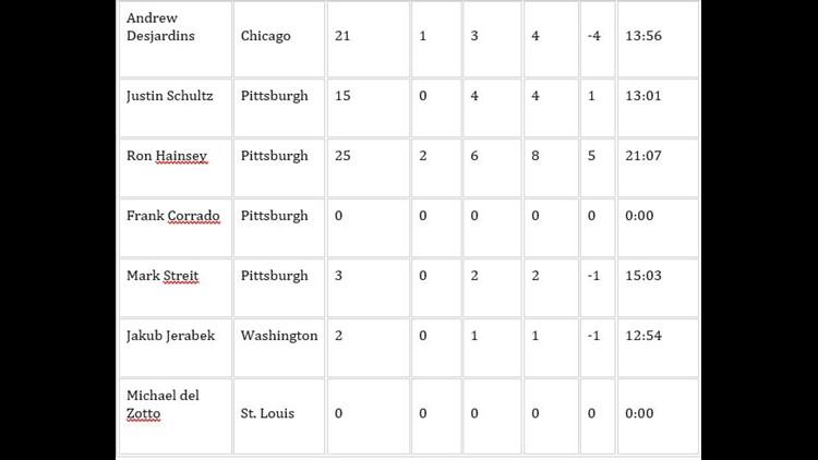 Deadline stats 2
