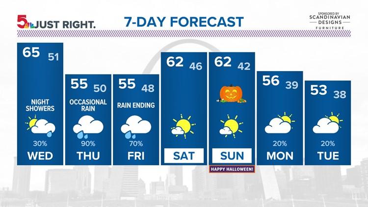 St. Louis forecast: Rain arrives Wednesday evening