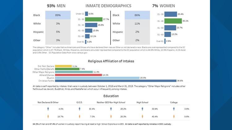 D.C. Department of Corrections Demographics -  April 2019 Snapshot